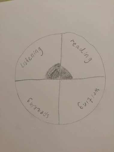 wheel of english